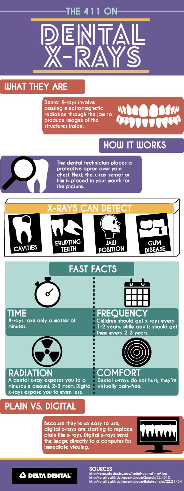 X ray poster design - A Common Myth About Dental X Rays Is That They Are Particularly Harmful Because They Are Using Radiation Extremely Close To The Head Brain